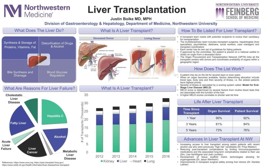liver transplant and alcoholics As a result, there are more than 1800 deaths per year on the liver transplant waiting list  the relative shortage of donor organs provides the basis for many of the ethical issues associated with liver.